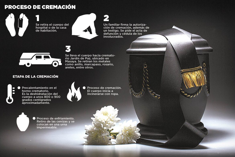 La cremación, una práctica poco común en Nicaragua